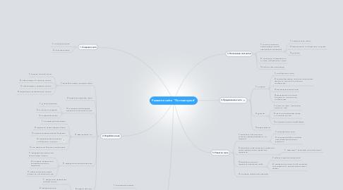 "Mind Map: Развитие сайта ""Постная кухня"""