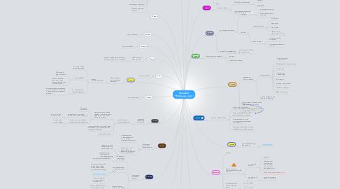"Mind Map: Флэшмоб ""Побеждай легко"""