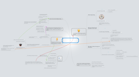 """Mind Map: Am I an entrenpeneur/could I handle a """"higher"""" up business role?"""