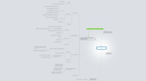 Mind Map: Landesverband