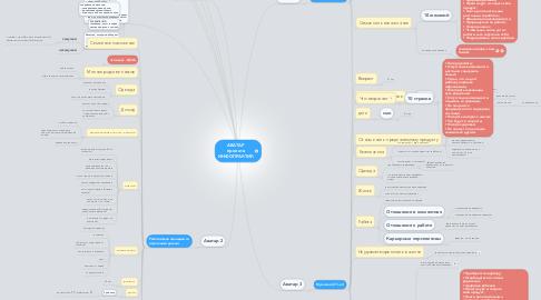 Mind Map: АВАТАР проекта ИНФОПРАКТИК