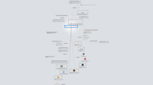 Mind Map: Интерактивные методики плюсы и минусы