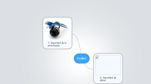 Mind Map: Orden