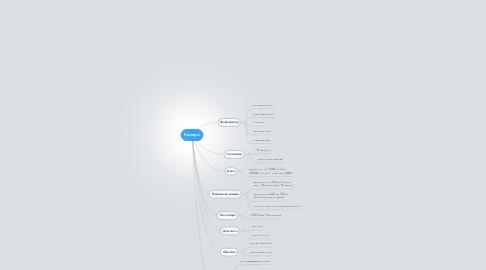 Mind Map: Камеры