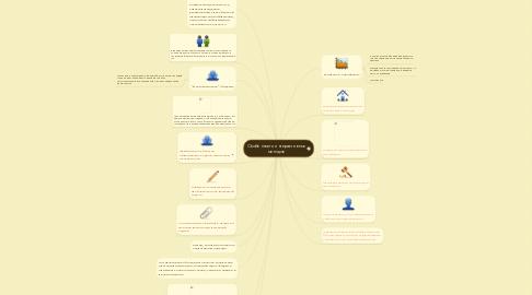 Mind Map: Особенности интерактивных методов