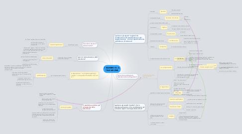 Mind Map: I BAMBINI E LA TELEVISIONE
