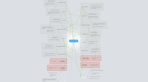 Mind Map: Philantropia
