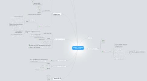 """Mind Map: Коцеруба """"Зарабатывай деньги легко"""""""