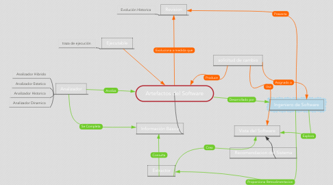 Mind Map: Artefactos del Software