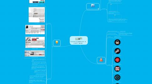 Mind Map: Система за управление  на онлайн търгове