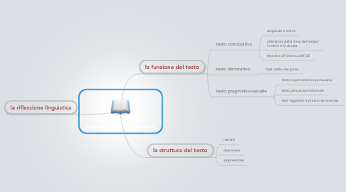 Mind Map: Impariamo a scrivere: la didattica della lingua italiana