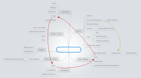 Mind Map: Educational decision