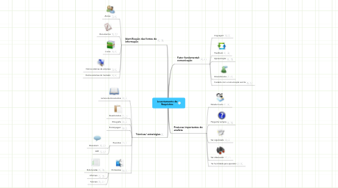 Mind Map: Levantamento de Requisitos