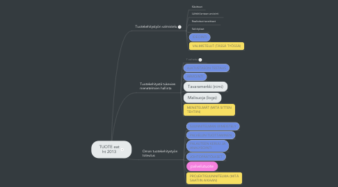 Mind Map: TUOTE eat ht 2013