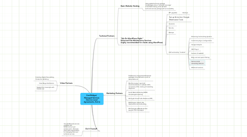 Mind Map: ComBridges