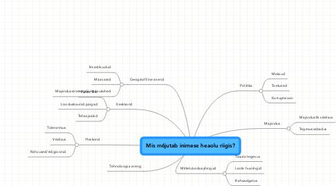 Mind Map: Mis m6jutab inimese heaolu riigis?