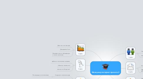 Mind Map: Менеджер интернет-проекта-3