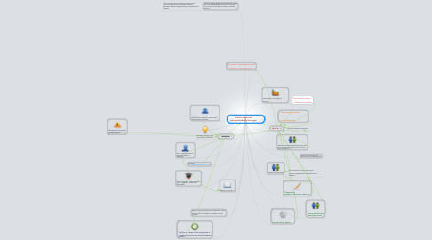 Mind Map: плюсы и минусы интерактивных методик