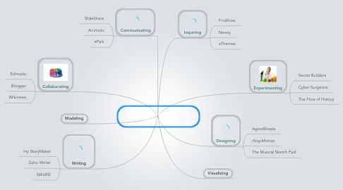 Mind Map: Meaningful Learning with Technology