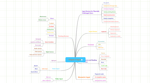 Mind Map: Chapter 5 Input
