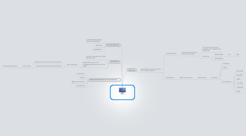 Mind Map: Bases de datos NOsql