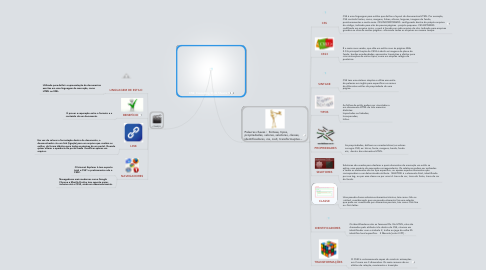 Mind Map: CSS: Cascading Style Sheets