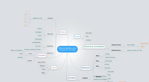 Mind Map: Materiais didáticos para crianças (9 a 14 anos)