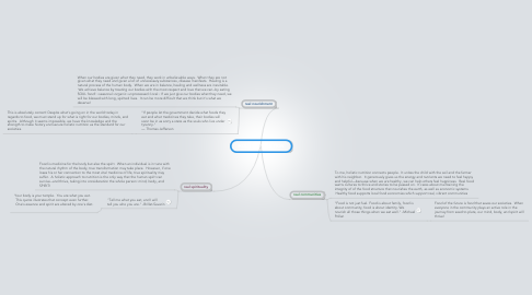 Mind Map: HOLISTIC NUTRITION