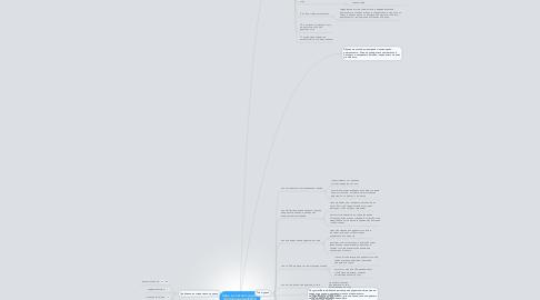 Mind Map: Урок в соответствии с требованиями ФГОС