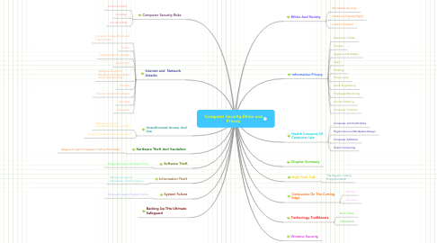 Mind Map: Computer Security,Ethics and