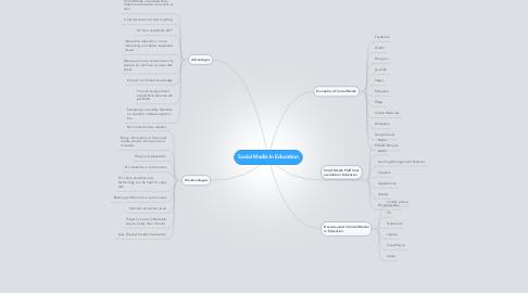 Mind Map: Social Media In Education