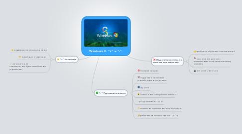"Mind Map: Windows 8. ""+"" и ""-""."