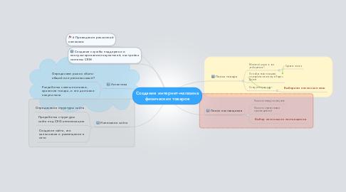 Mind Map: Создание интернет-магазина физических товаров