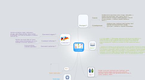 Mind Map: Le handicap