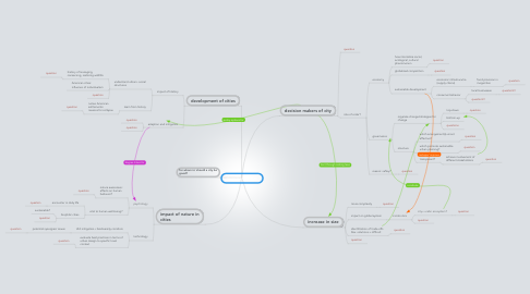 Mind Map: Sustainable Cities