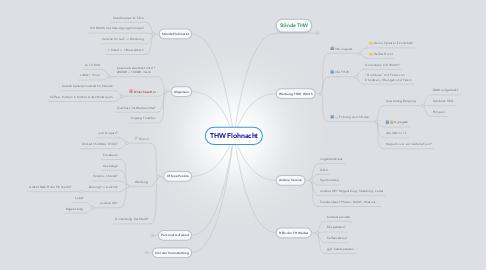 Mind Map: THW Flohnacht