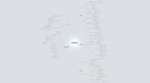 Mind Map: Battle of the sexes