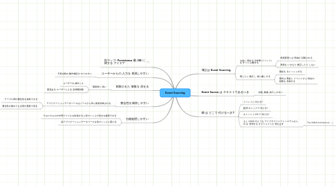 Mind Map: Event Sourcing