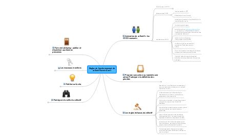 Mind Map: Règles de fonctionnement du collectif SavoirsCom1