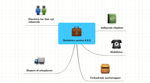 Mind Map: SkoleIntra version 4.8.0
