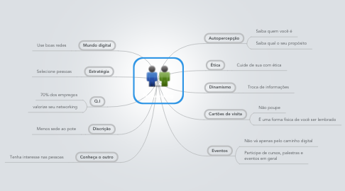 Mind Map: Networking