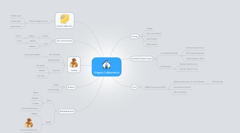 Mind Map: i1legacy Collaboration