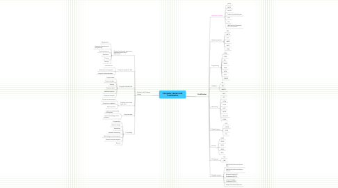 Mind Map: Computer careers and  Certification