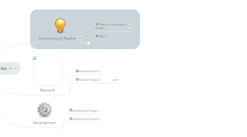 Mind Map: Copy of Transformative Communities