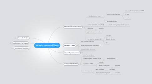 Mind Map: Utiliser les  nouveaux EPI pour
