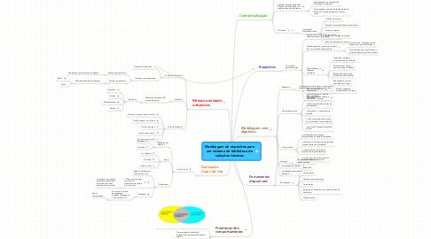 Mind Map: Modelagem de requisitos paraum sistema de biblioteca desoluções técnicas