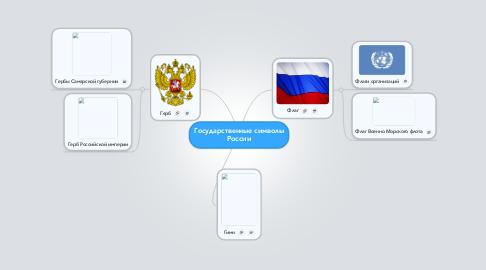Mind Map: Государственные символы России