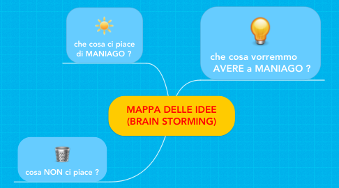 Mind Map: MAPPA DELLE IDEE (BRAIN STORMING)