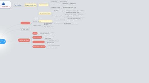"""Mind Map: Задание 1, группа """"Стратегия"""""""