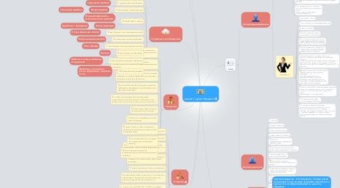 "Mind Map: задание 1, группа ""Продажи"""